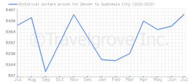 Price overview for flights from Denver to Guatemala City