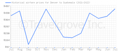 Price overview for flights from Denver to Guatemala