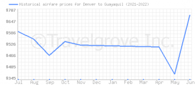 Price overview for flights from Denver to Guayaquil