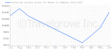 Price overview for flights from Denver to Hamburg