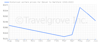 Price overview for flights from Denver to Hartford
