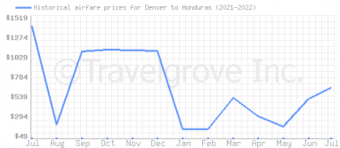 Price overview for flights from Denver to Honduras