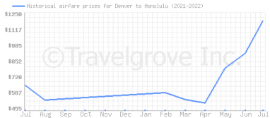 Price overview for flights from Denver to Honolulu