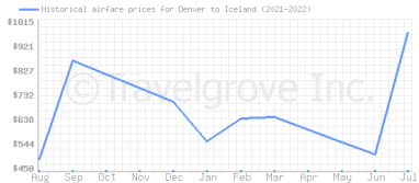 Price overview for flights from Denver to Iceland
