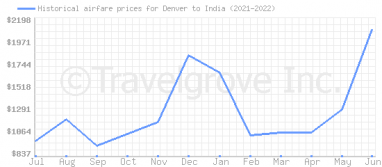 Price overview for flights from Denver to India