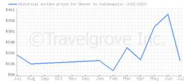 Price overview for flights from Denver to Indianapolis