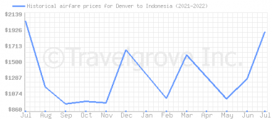 Price overview for flights from Denver to Indonesia