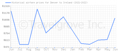 Price overview for flights from Denver to Ireland