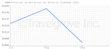 Price overview for flights from Denver to Islamabad