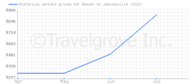 Price overview for flights from Denver to Jacksonville