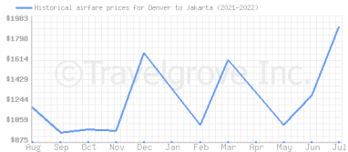 Price overview for flights from Denver to Jakarta