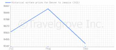 Price overview for flights from Denver to Jamaica