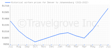 Price overview for flights from Denver to Johannesburg