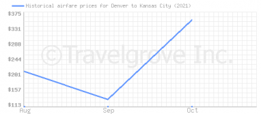Price overview for flights from Denver to Kansas City