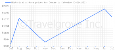 Price overview for flights from Denver to Katowice