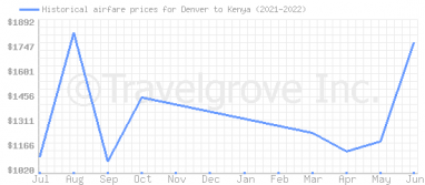 Price overview for flights from Denver to Kenya