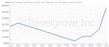Price overview for flights from Denver to Kinshasa