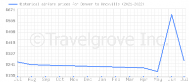 Price overview for flights from Denver to Knoxville