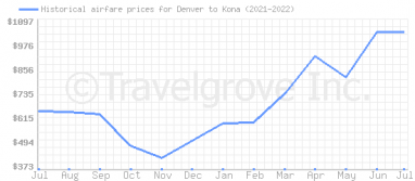 Price overview for flights from Denver to Kona