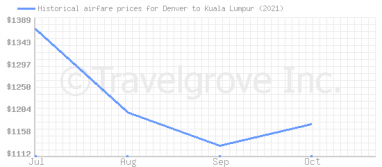 Price overview for flights from Denver to Kuala Lumpur