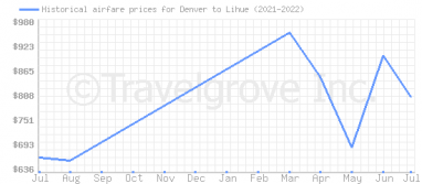 Price overview for flights from Denver to Lihue