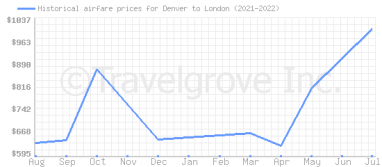 Price overview for flights from Denver to London