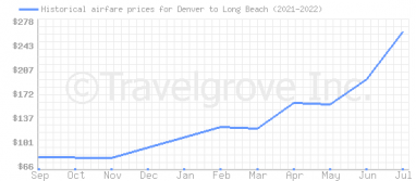 Price overview for flights from Denver to Long Beach