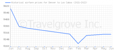 Price overview for flights from Denver to Los Cabos