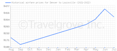 Price overview for flights from Denver to Louisville