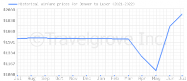 Price overview for flights from Denver to Luxor