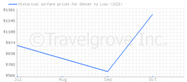 Price overview for flights from Denver to Lvov