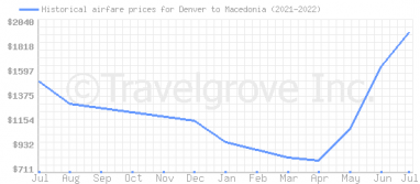 Price overview for flights from Denver to Macedonia