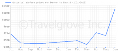 Price overview for flights from Denver to Madrid