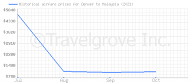 Price overview for flights from Denver to Malaysia