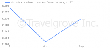 Price overview for flights from Denver to Managua