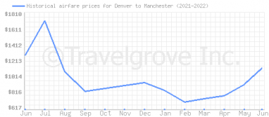 Price overview for flights from Denver to Manchester