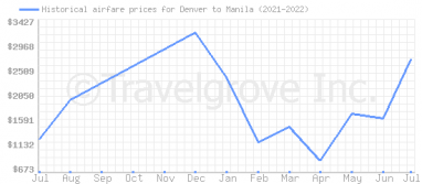 Price overview for flights from Denver to Manila