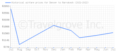 Price overview for flights from Denver to Marrakesh