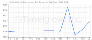 Price overview for flights from Denver to Mazatlan