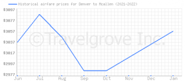 Price overview for flights from Denver to Mcallen