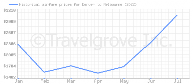 Price overview for flights from Denver to Melbourne