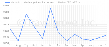 Price overview for flights from Denver to Mexico