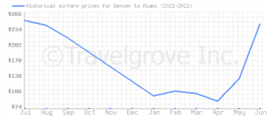 Price overview for flights from Denver to Miami