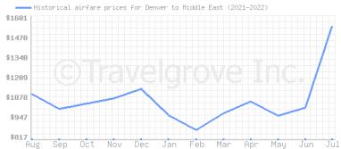 Price overview for flights from Denver to Middle East