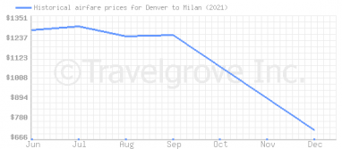 Price overview for flights from Denver to Milan