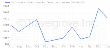 Price overview for flights from Denver to Milwaukee