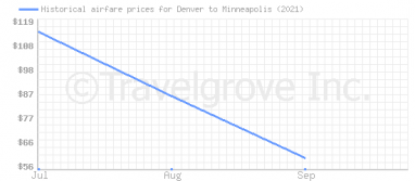 Price overview for flights from Denver to Minneapolis