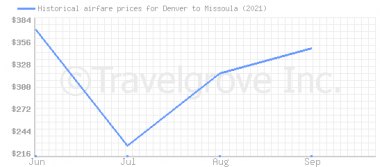 Price overview for flights from Denver to Missoula