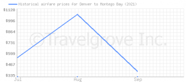 Price overview for flights from Denver to Montego Bay