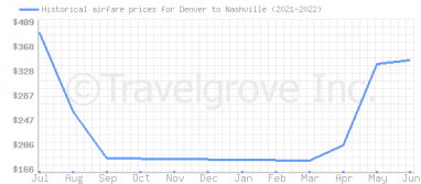 Price overview for flights from Denver to Nashville